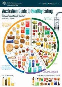 Australian Guide to Healthy Eating - eatforhealth.gov.au