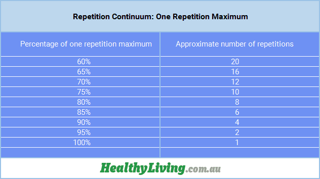 Repetition Continuum: One Repetition Maximum